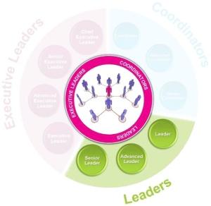 Avon Leadership Leader