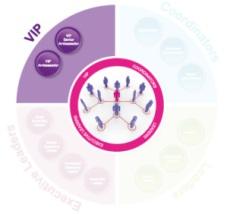 Avon Leadership VIP